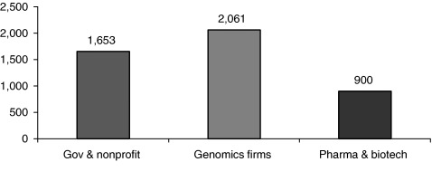 The science commons in life science research: structure, function, and value of access to genetic diversity.